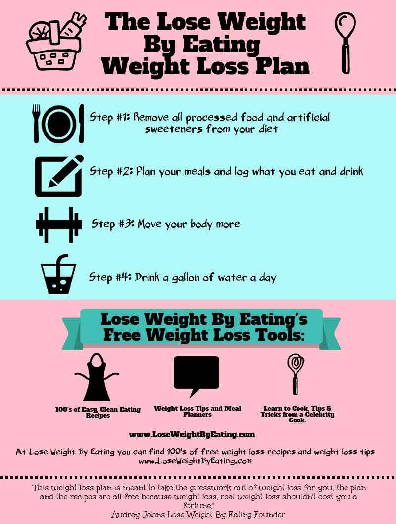 the conveniences of weight loss meal plans